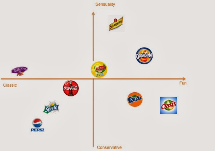 perceptual map for soft drinks We only compared the 2 brands so following perceptual maps will only be  about soft drinks:  or at least people clearly prefer the taste of coke vs pepsi.