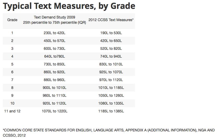 Lexile Grade Level Conversion Chart Frodofullring
