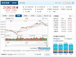 中国株コバンザメ投資 香港ハンセン指数1119