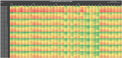 SPX Short Straddle Summary Win Rate version 2