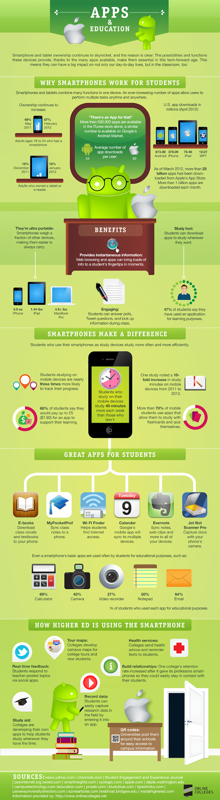 Apps & Education Infographic http://www.collegerecruiter.com/blog/wp-content/uploads/2012/08/Apps-and-Education-Infographic.png