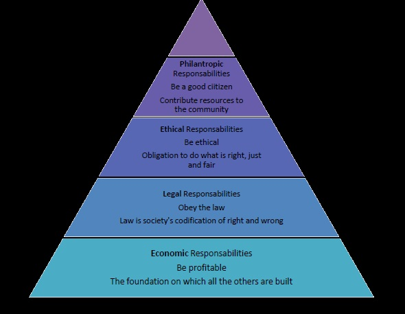 archie carroll csr Extrapolating from carroll's four domains of corporate social responsibility (1979)  and pyramid of csr (1991), an alternative approach to conceptualizing.