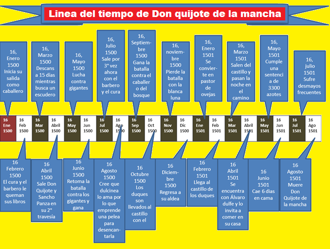 Linea del tiempo de don quijote de la mancha