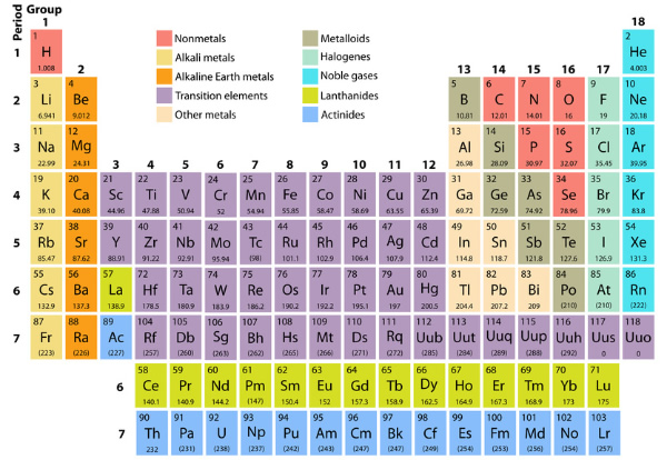 Number of the day 113 scientists in japan think they have finally synthesized element 113 named ununtrium it has an atomic weight of 287 so it has 113 protons 174 neutrons urtaz Choice Image
