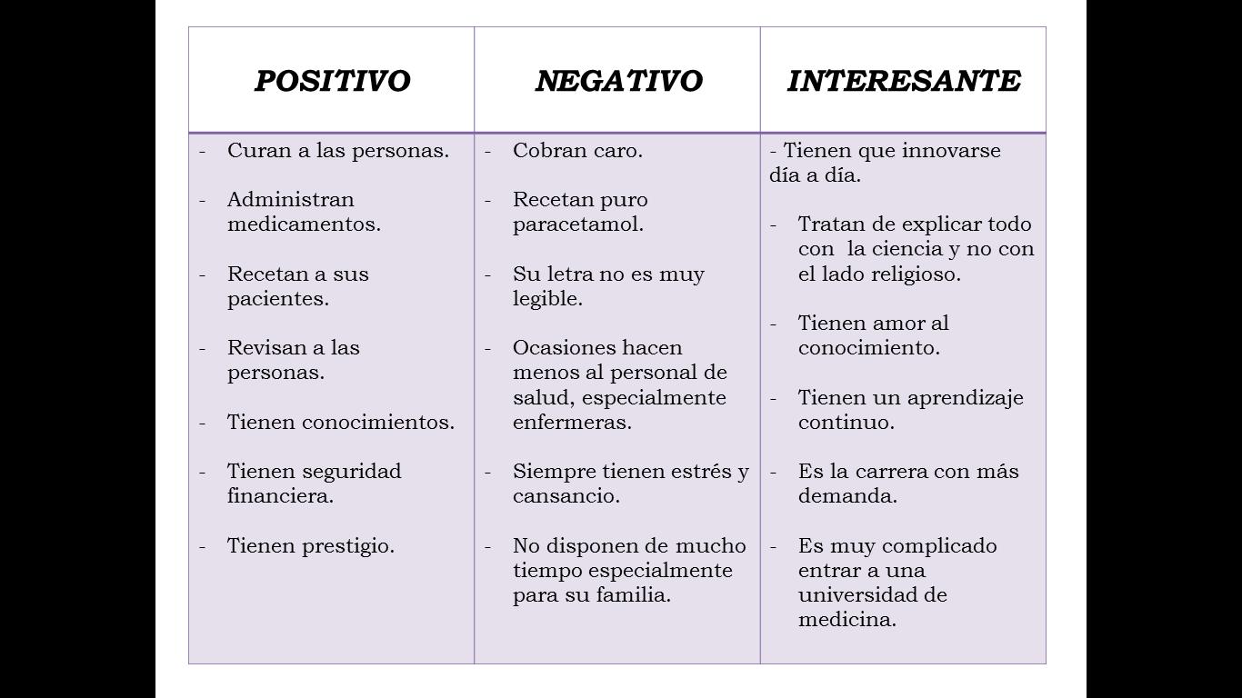 El Blog De Cristye Ramirez      Practica 8  Pni  Positivo  Negativo  Interesante