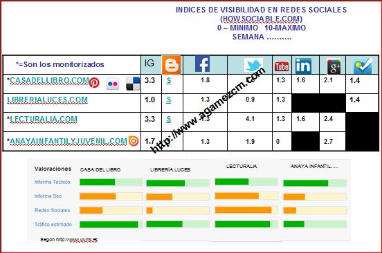 Cuadro comparativo de la visibilidad de la competencia en las redes sociales.