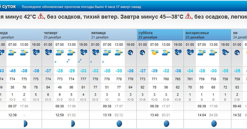 погода в веселом на неделю свих расхоженных попок