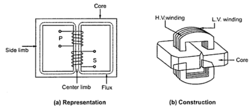 construction of single phase transrformer