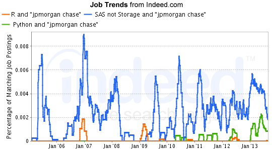 in our last part of trend analysis we want to combine the languages with more general terms such as analytics data mining to see how the whole - Job Market 2011 Current Future Job Market Trends