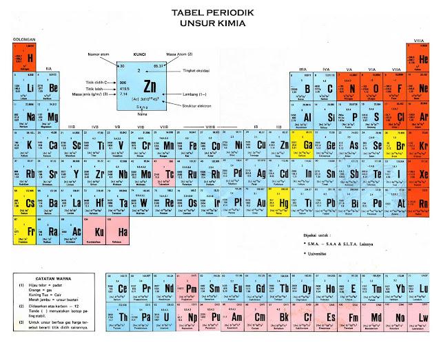 Kumpulan Tabel Sistem Periodik Unsur Kimia (SPU)