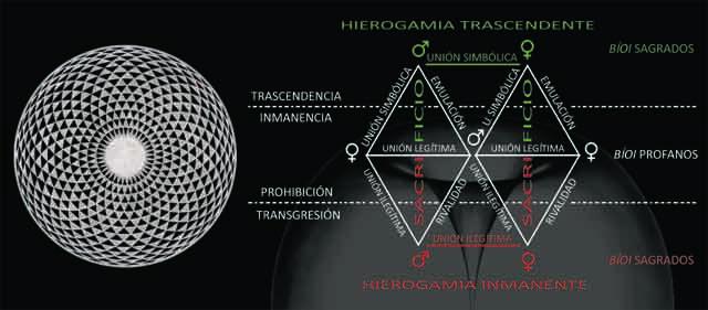 La estructura triádica-trinitaria