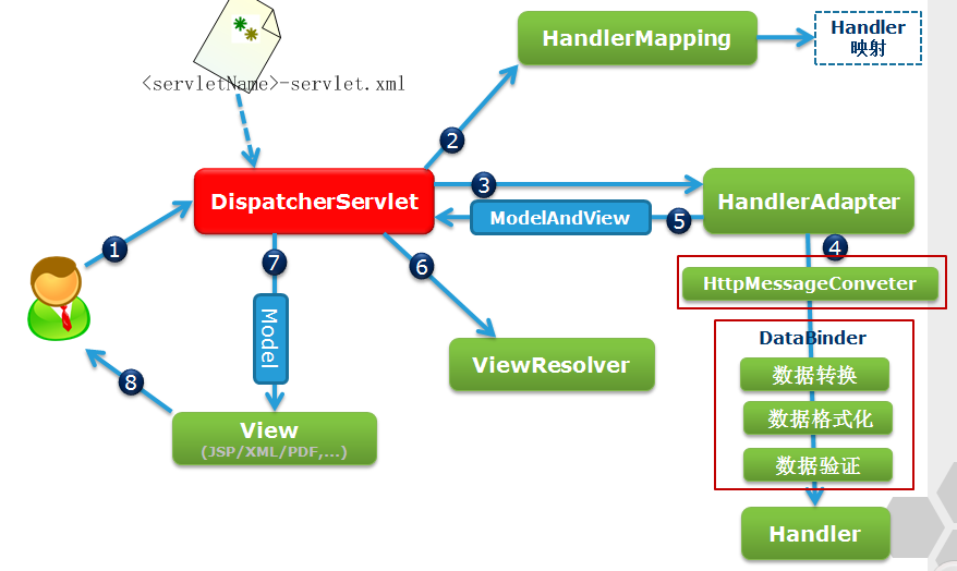 Java developers spring mvc hibernate crud example using annotations this servlet handles all the incoming http request and process the response following diagram explains how dispatcher servlet handles the incoming request ccuart