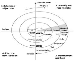 Mydotnetcoolfaqs software development life cycle sdlc the constructive cost model cocomo is an algorithmic software cost estimation model developed by barry boehm the model uses a basic regression formula ccuart Images