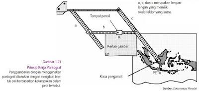 Memperkecil Peta