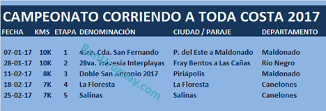 CORRIENDO A TODA COSTA 2017 - CAU