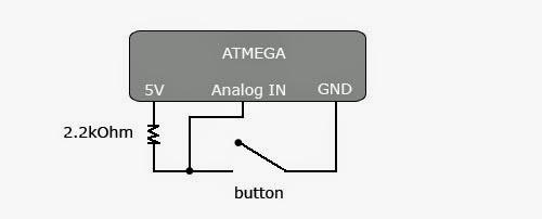 Push button binary options