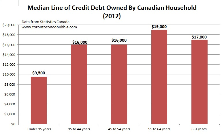 median line of credit debt owned by canadian households