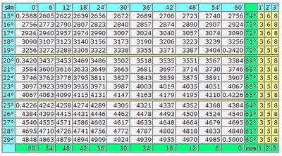 Таблица Брадиса синусы и косинусы. Таблица синусов и косинусов в градусах и минутах. Математика для блондинок. Николай Хижняк.