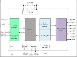 TCP-IP Wi-Fi PIC