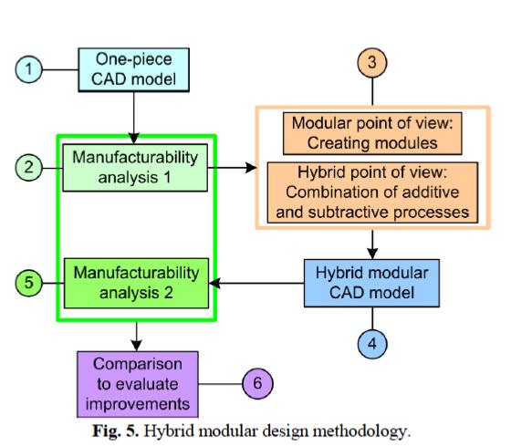 Next Big Future: A new Design For Manufacturing approach to combine ...: nextbigfuture.com/2011/06/new-design-for-manufacturing-approach.html