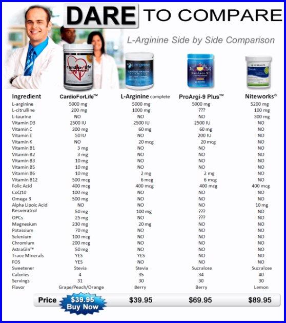 Compare Top Arginine Products