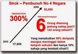 fakta strok