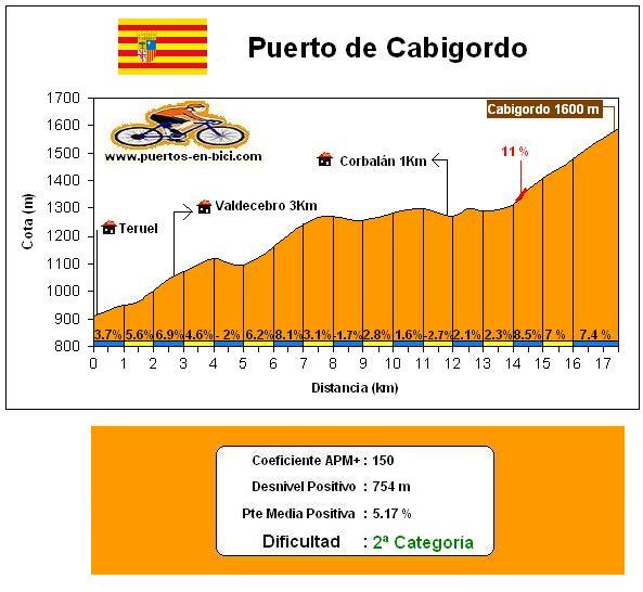 Altimetría Puerto de Cabigordo