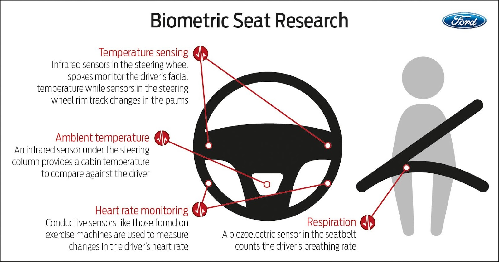 Biometric Seat Research - Ford Motor Company