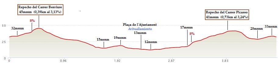 Perfil aproximado de la 1a Cursa Jove 5K VPK. [Imagen: MapMyRide / Alberto Prieto Martín]