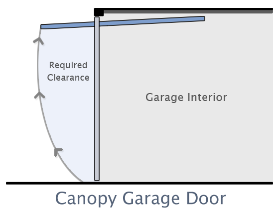 The Garage Door Centre South Wales