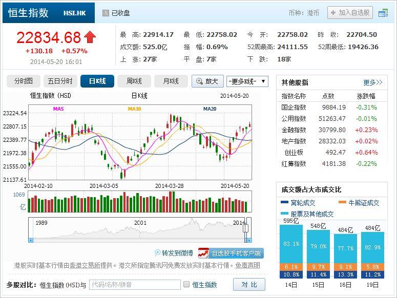 中国株コバンザメ投資 香港ハンセン指数20140520