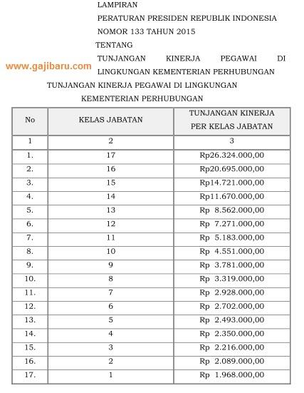 tabel tunjangan kinerja kemenhub 2015