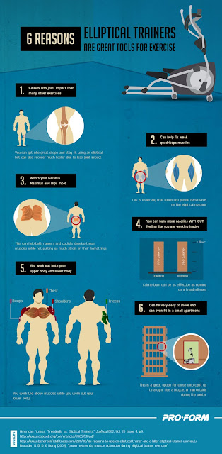 %5BINFOGRAPHICS%5D+6+Reasons+Elliptical+Trainers+Are+Great+Tools+for+Exercise.jpg