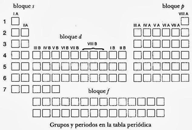 Qumica 1 y 2 cbtis 228 prctica no 4 configuracin electrnica la notacin de la configuracin electrnica utiliza coeficientes para indicar el nmero cuntico principal n letras minsculas s p d f para indicar urtaz Images