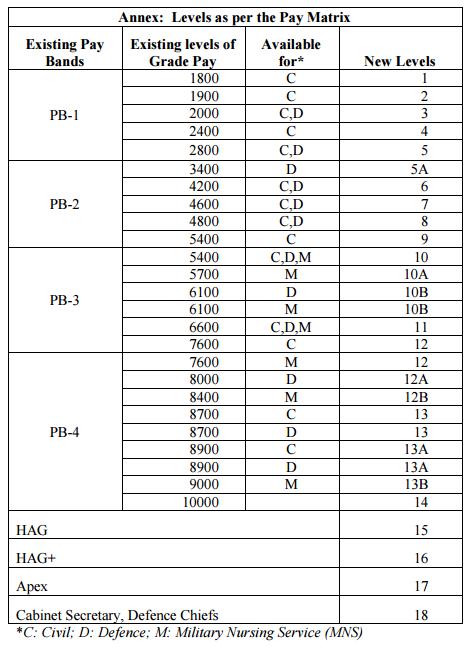 MSP-7th-CPC-Report