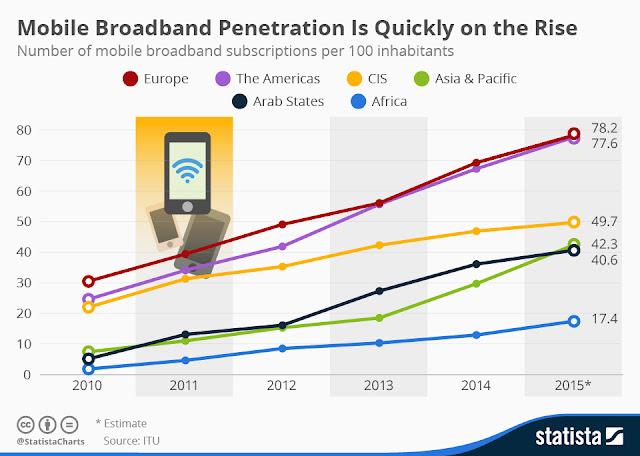 """mobile broadband subscribers vs speeds"""""""