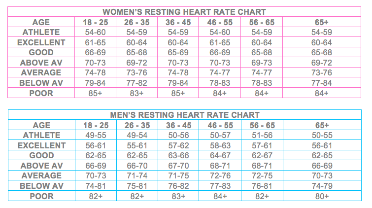 heart rate chart with age: Resting heart rate chart australia images