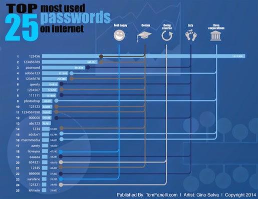 25 mật khẩu được người dùng Internet sử dụng nhiều nhất