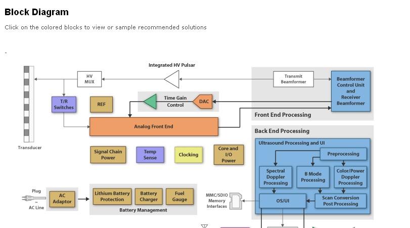 Ultrasound Machine Diagram Rsp