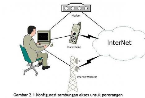 Tugas teknologi Informasi dan Komunikasi