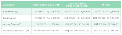 precios para el ingepet 2011