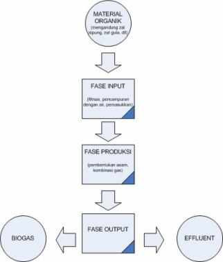 Informasi teknik kimia biogas dan biogas tersebut serta sisa tinja yang dipakai sebagai pupuk tidak berbau gambar diagram alir pembuatan biogas ccuart Choice Image