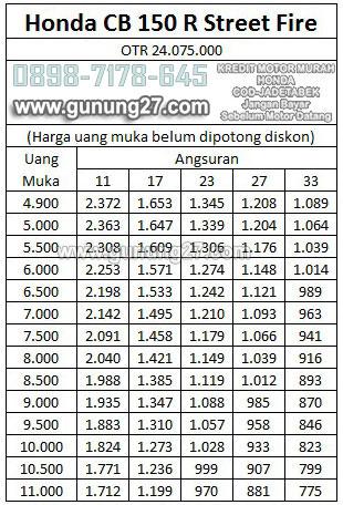 Daftar Harga Adira Finance, Tabel Angsuran DP Murah