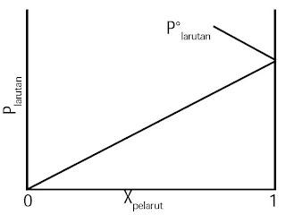 Hubungan tekanan uap larutan terhadap fraksi mol pelarut