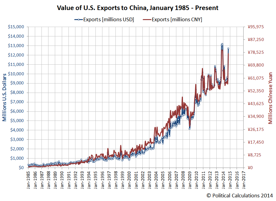 Value of Exports from the U.S. to China, January 1986 - October 2014