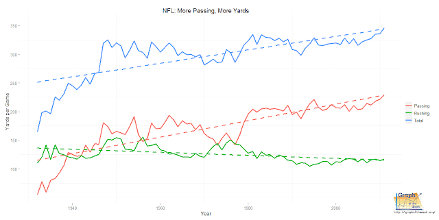 nfl rushing yards per year annually