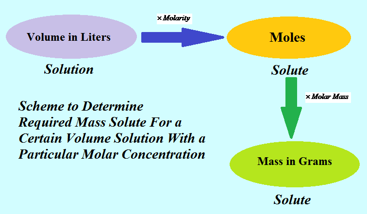Solutions - Definition, Molarity, Unit Conversion Flow ...