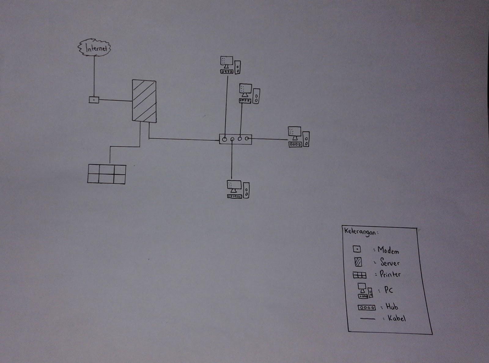 X mm 1 skema jaringan lan dan jaringan man skema sederhana jaringan lan ccuart Gallery