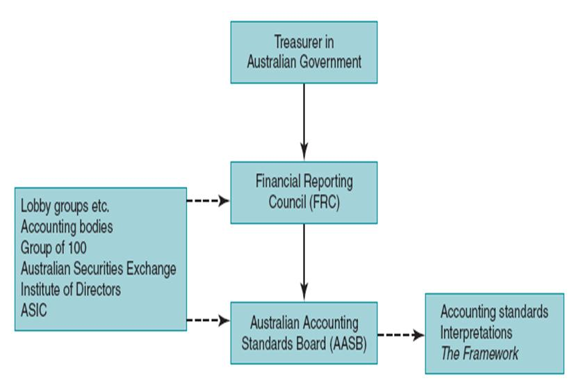 aasb framework View notes - aasb framework from acct 6001 at university of sydney compiled framework framework for the preparation and presentation of financial statements this compiled framework applies to annual.