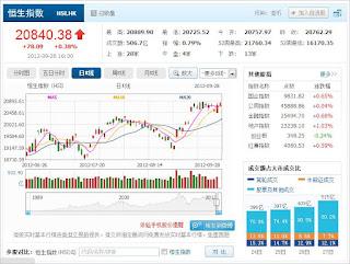 中国株コバンザメ投資 香港ハンセン指数0928